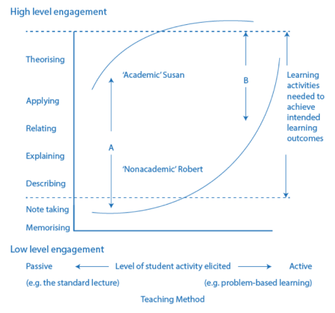 Student orientation, teaching method and level of engagement (Adapted from: Biggs & Tang, 2011)
