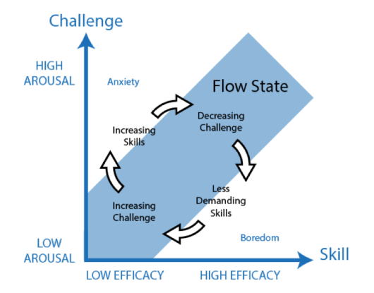 Flow Theory (Adapted from: Csikszentmihalyi, 1990)