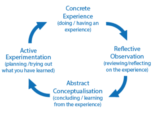 Kolb's learning styles and experiential learning cycle (Adapted from: Saul McLeod, 2017)