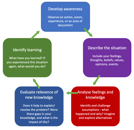 Atkins and Murphy Reflective Model