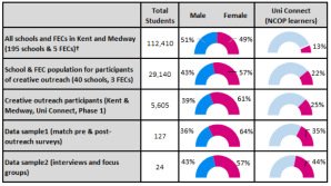 Table 1 Data Sample and outreach participation compared with school and regional data